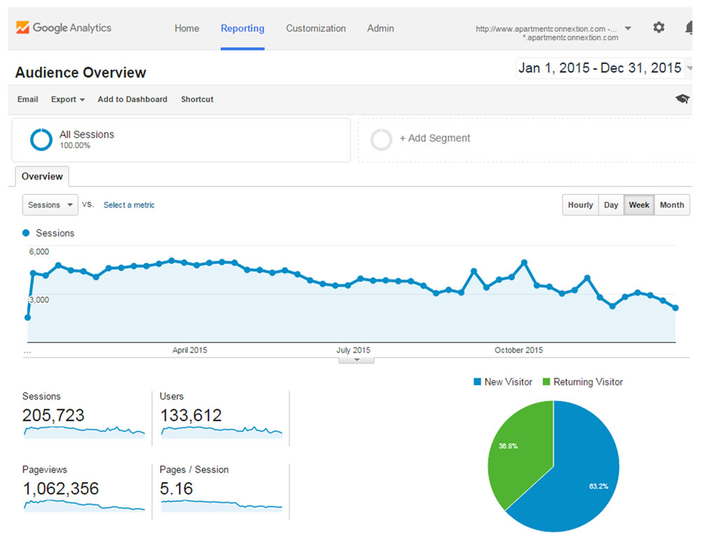 Google Analytics OVERVIEW 01January2015 - 31December2015 for apartmentconnextion.com